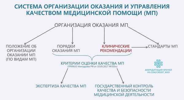 Схема организации оказания и управления качеством медицинской помощи